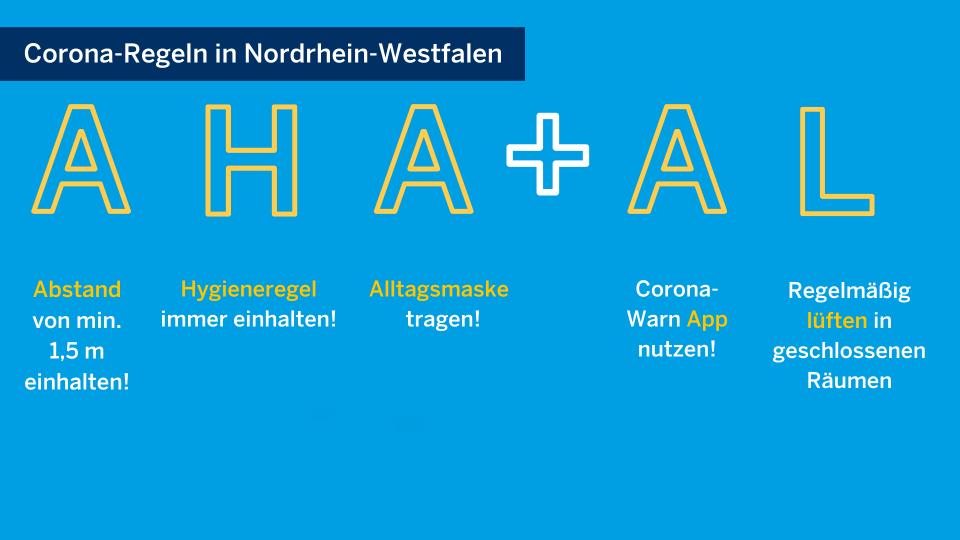 Grafik des Landes NRW zur Einhaltung der Corona-Regeln in Nordrhein-Westfalen (land.nrw/corona)