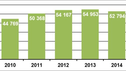 Grafik Wohnungseinbruch 03/2015